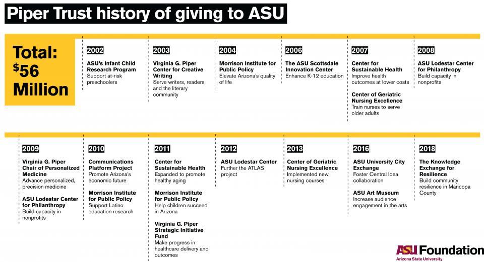 ASU Now Timeline